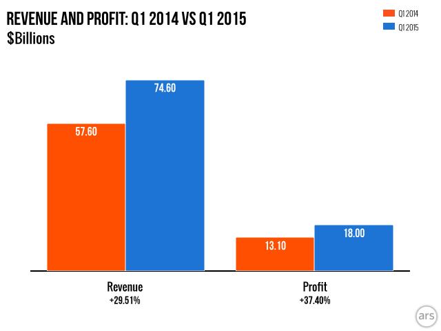 iphone  contributes to 70% apple revenue