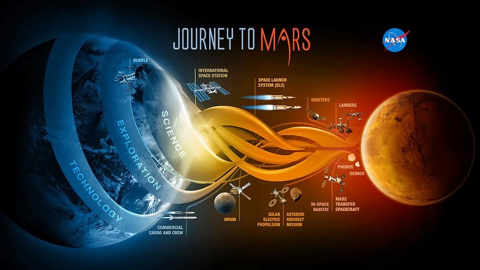 Journey to Mars, pòster de la NASA sobre el futur viatge a Mart