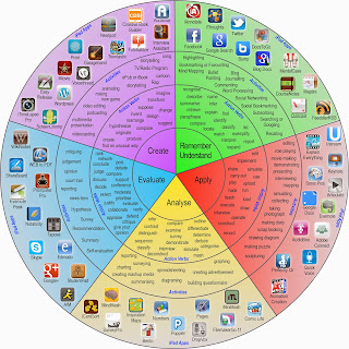 blooms taxonomy ipad wheel, blooms ipad, how to use ipads in the classroom, ipads in learning, ipad blooms taxonomy