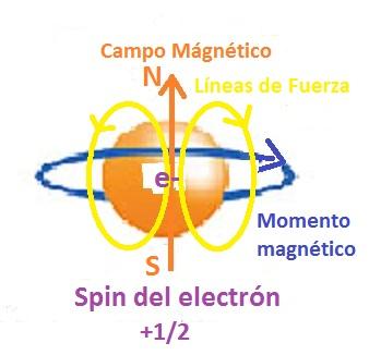 Resultado de imagen de El espín de las partículas