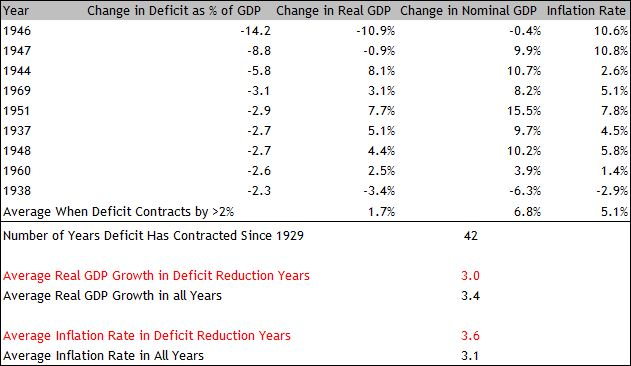 Deficit Reduction GDP