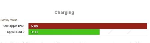 tempo di ricarica della batteria del nuovo ipad