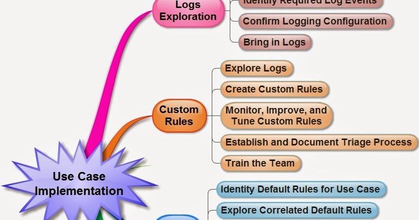 Journey Into Incident Response SIEM Use Case Implementation Mind Map