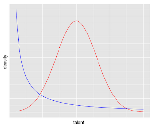 Gaussian and Pareto distributions