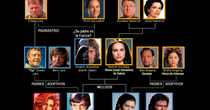 Rbol geneal gico de la familia skywalker star wars for Arbol genealogico star wars