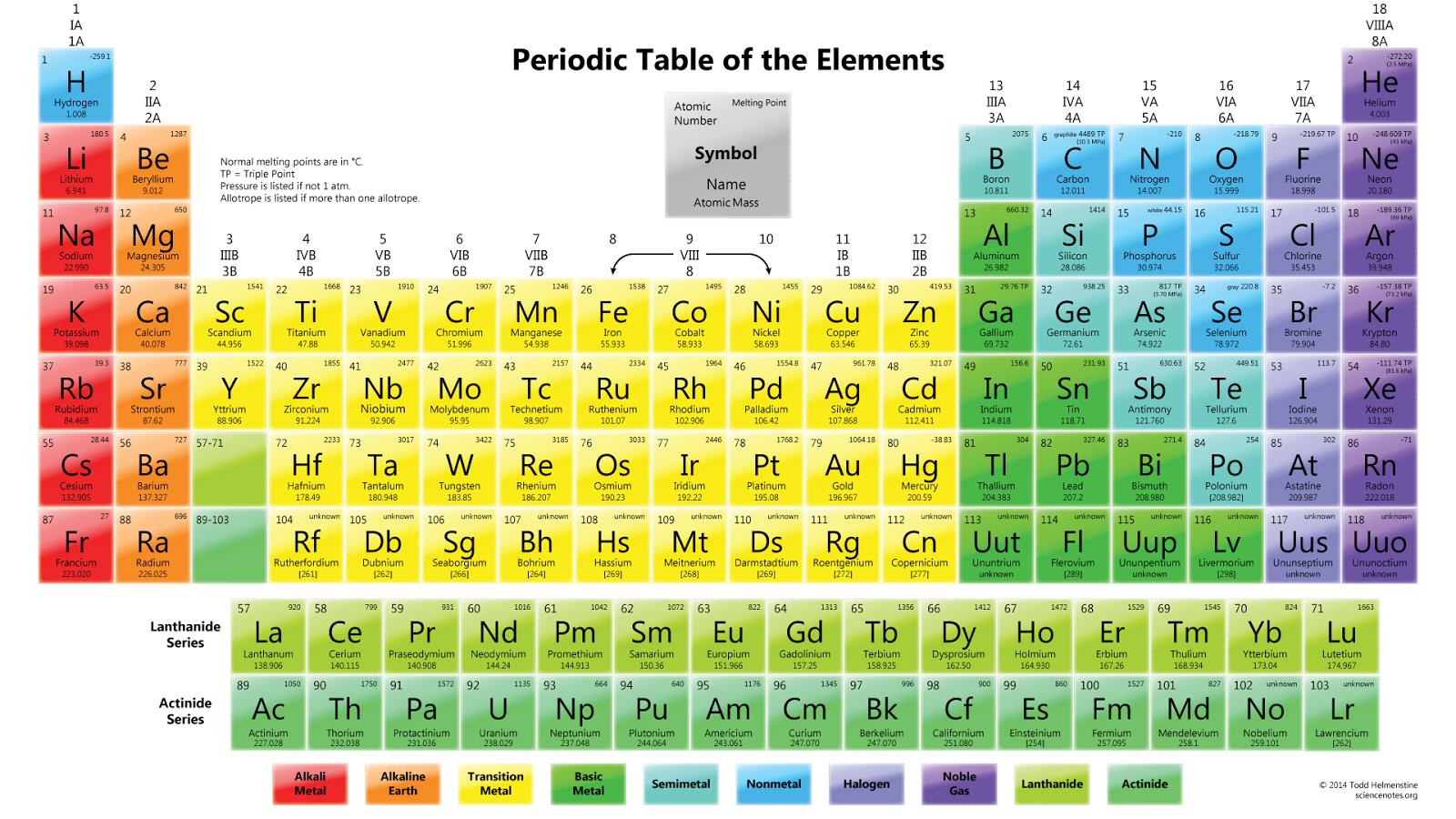 Por qu es perdica la tabla perdica onda piloto tabla peridica de los elementos arriba a la izquierda el nmero atmico abajo el nombre y la masa atmica que puede ser decimal porque es el promedio urtaz Gallery