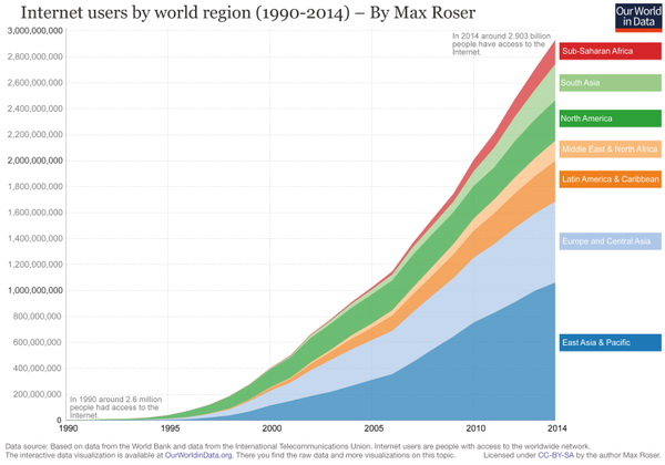 Internet users by world region (1990 - 2014)