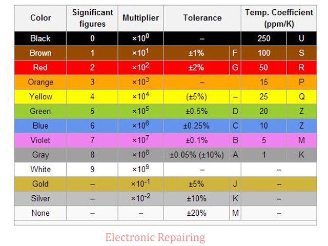 Colour code for resistors and capacitors - philips