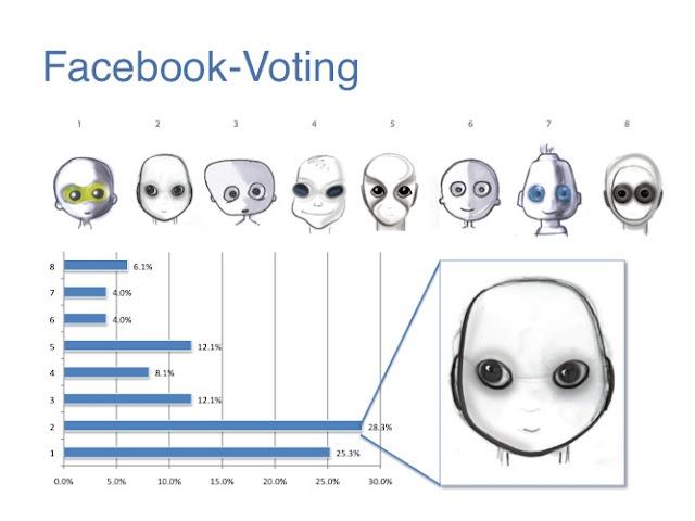 Roboy Facebook voting