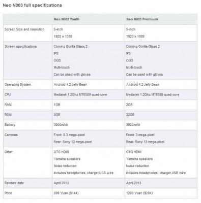 Inilah Spesifikasi Lengkap Neo 003 Youth dan Premium