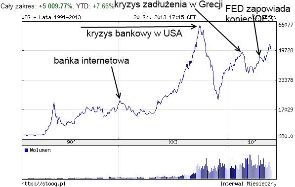 Dlaczego na polskiej giełdzie występują krachy