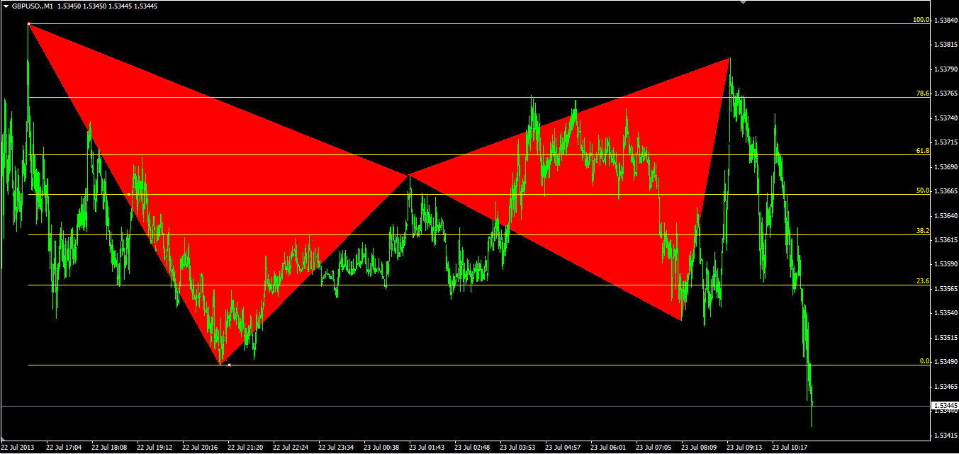 Gartley pattern forex trading