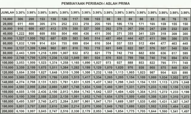 Jadual Pinjaman Peribadi Bank Rakyat i- Aslah 2013