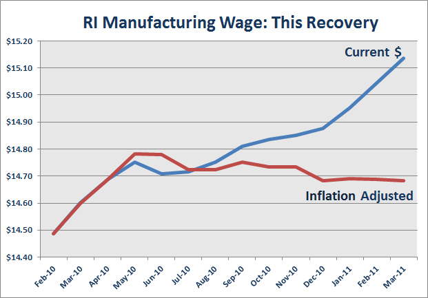 ECONOMICS AND THE RHODE ISLAND ECONOMY: RI Manufacturing ...