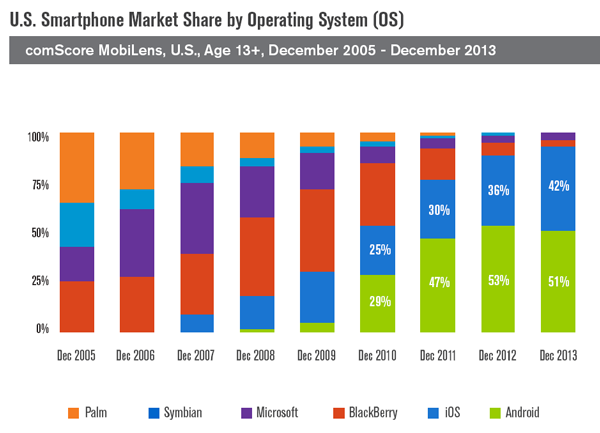 US Smartphone Market Share by OS