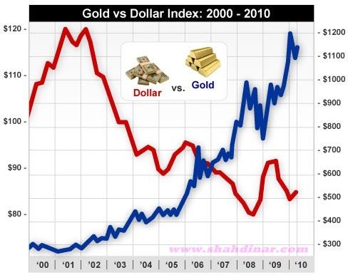gaji emas