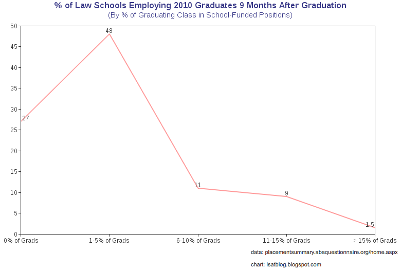 Aba Releases Findings And >> Law School Class Of 2010 Aba Employment Data Released