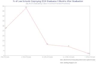 LSAT Blog Law School Class 2010 ABA Employment Data Released
