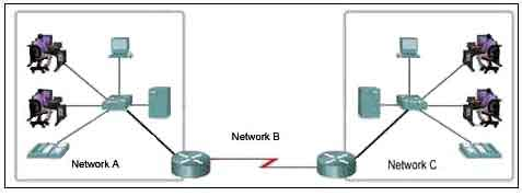 Refer to the exhibit. Which three labels correctly identify the network types for the network segments that are shown? (Choose three.)
