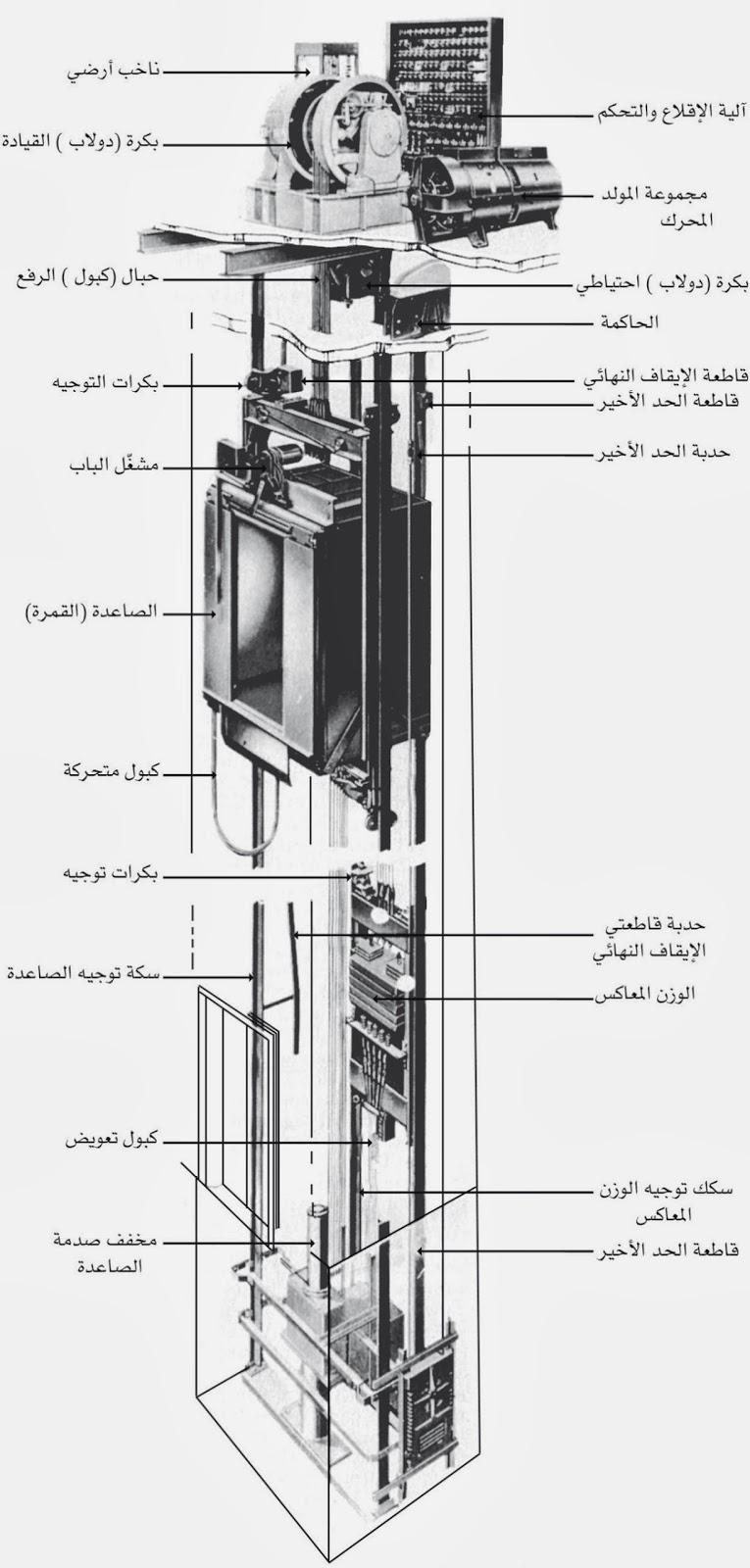 مكونات المصعد