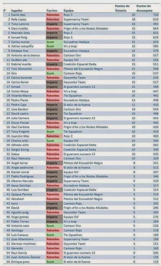 Report torneo C-3P3 de X-Wing por Equipos