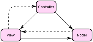 Il pattern MVC