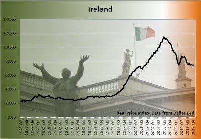 ireland home price graph, ireland home prices graph