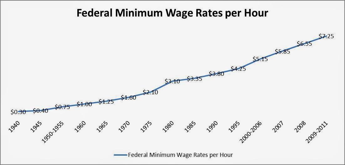 Journalism 200 blog minimum wage and labor statistics throughout