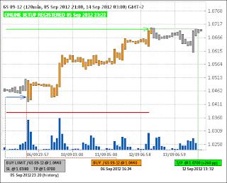 Buy Limit 6S (швейцарский франк)