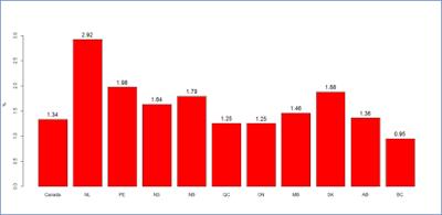 Taux de croissance du PIB réel par habitant, les dix Provinces du Canada, 1981-2013