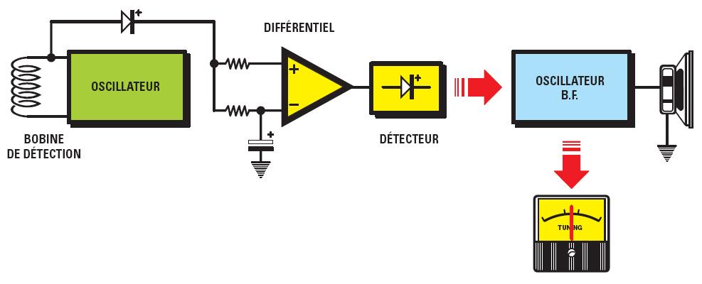 Un détecteur de métaux très sensible