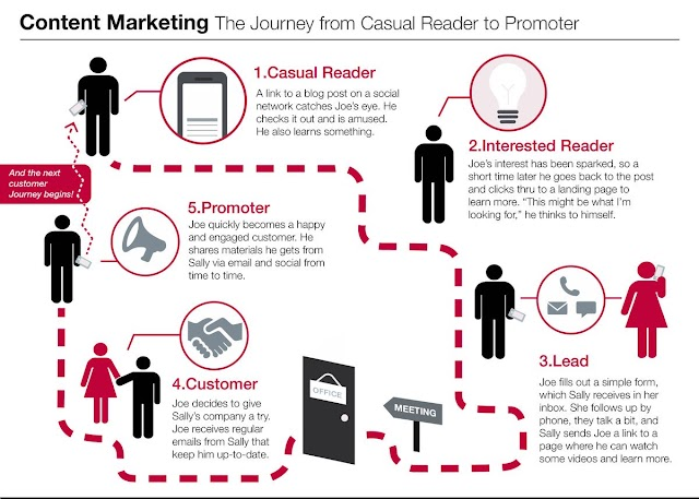 Content marketing journey