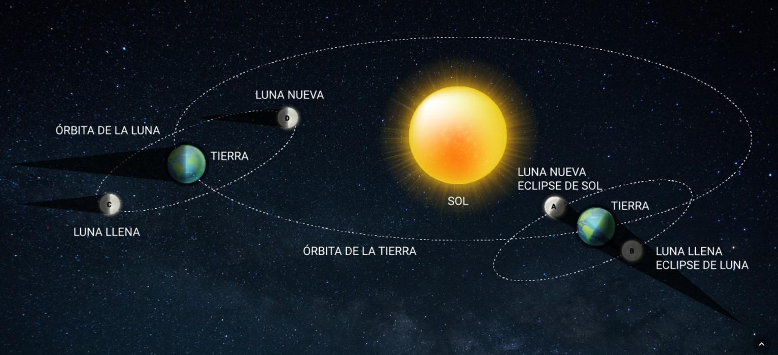 Eclipse de Sol en Córdoba