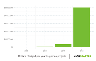 Games Category in Kickstarter
