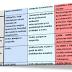 Tabla comparativa de becas y ayudas en Finlandia, Alemania y España. Marzo 2013.