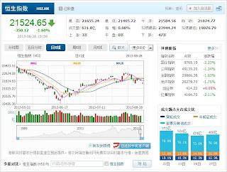 中国株コバンザメ投資 香港ハンセン指数20130828