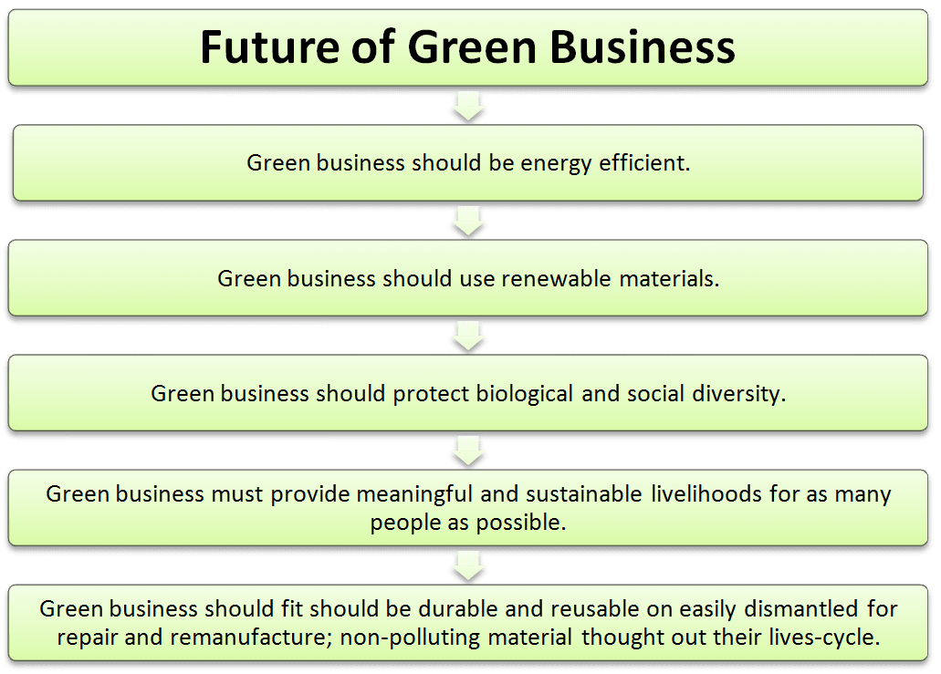 Future of green business