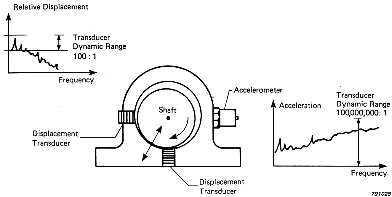 Vibration Analysis July 2011 Displacementtypeaccelerometercircuitdiagrampng Types Of Machine