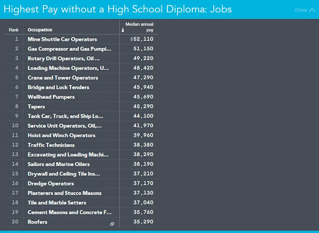 "College Value Alert: Many ""G.E.D. Jobs"" Pay More - median salaries"
