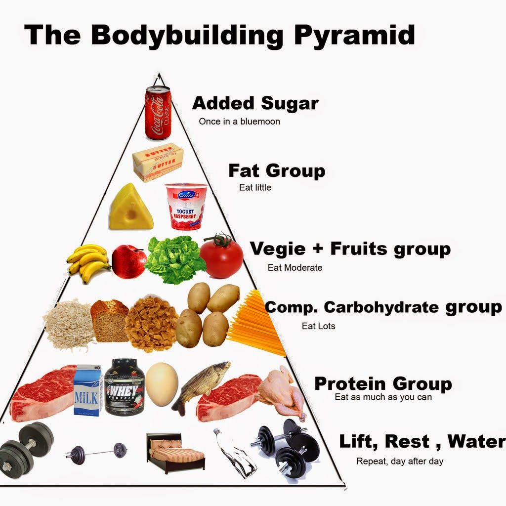 food for bodybuilding ~ best body