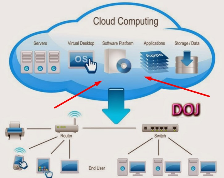 management cloud computing advantages Why are so many businesses moving to the cloud because cloud computing increases efficiency, helps improve cash flow and offers many more advantages.