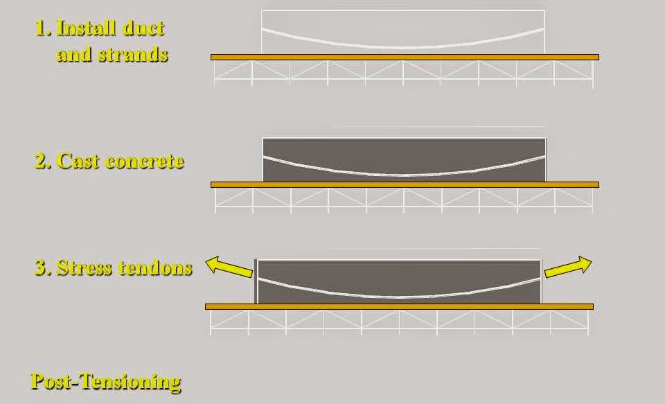 Post Tension Wedge Plate : Post tensioned transfer plates strukts