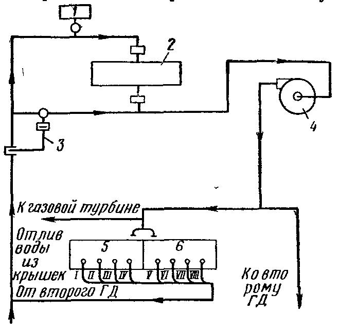 Схема охлаждения дизеля на