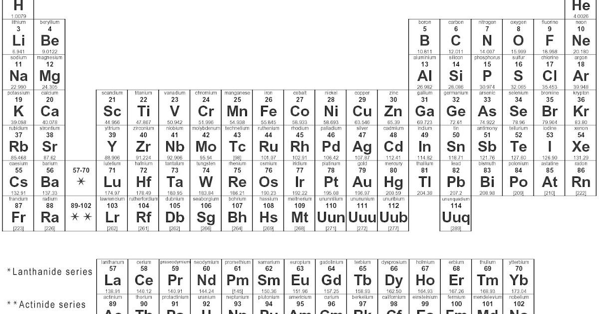 Mhans blog periodic table urtaz Choice Image