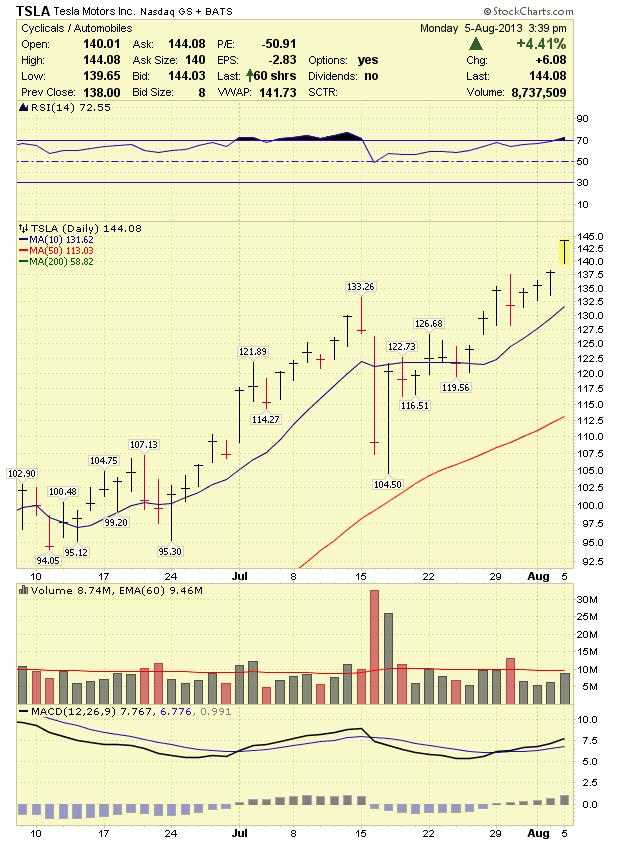 Stock Market Analysis Tesla Tsla Stock Analysis 8 6 13