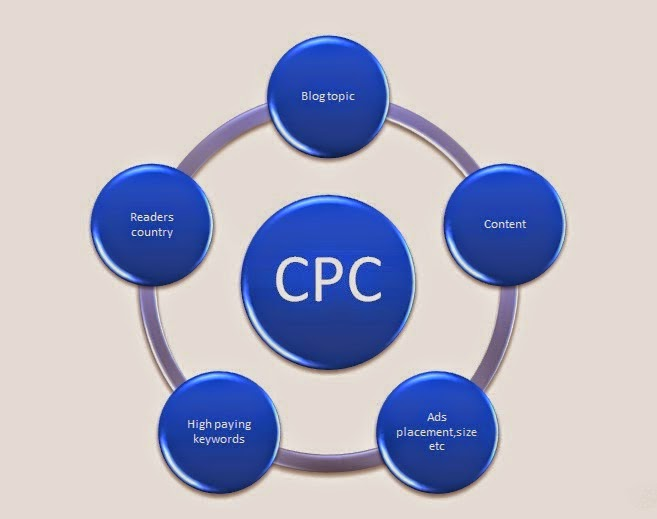 increase cpc to increase adsense revenue