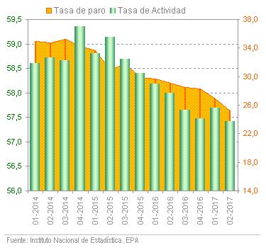 Encuesta de Población Activa de Andalucía