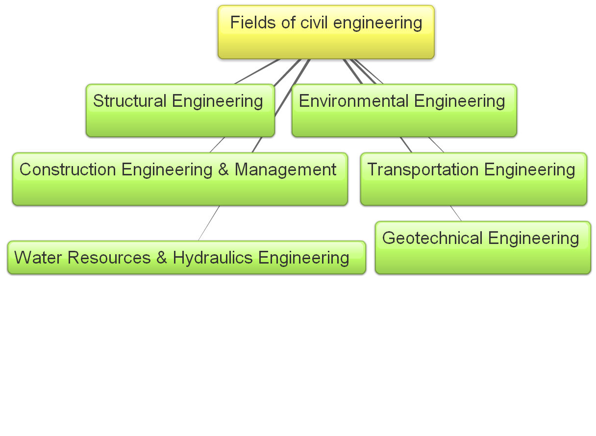 Consider Overlooked Engineering Fields That Pay Well | Top ...