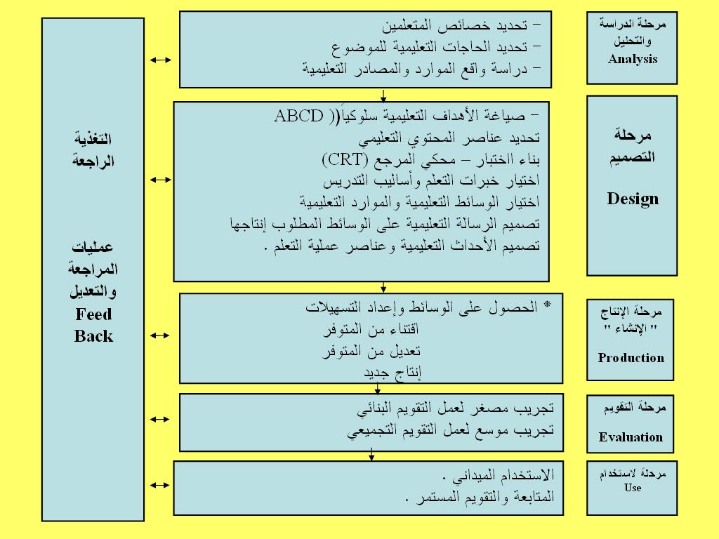 كتاب عمليات تكنولوجيا التعليم محمد عطية خميس pdf