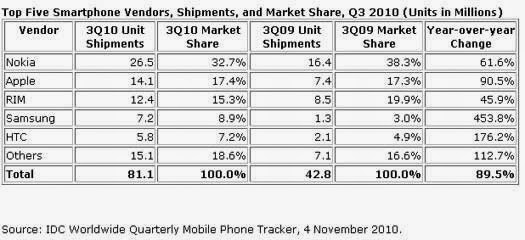 htc smartphone company porter five forces 42porter's+five+forces the marketing decisions of the company in the smartphone market and the mobile  for this analysis i have chosen to use porter's .